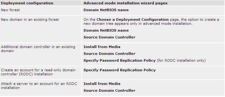 """Opções no """"Advanced Mode Installation"""""""